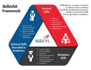 SkillsUSA Framework image